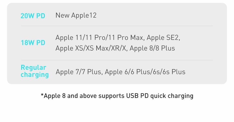 Baseus Super Si USB C Charger 20W ForiPhone 12 Pro Max Support QC3.0 PD Fast Charging Portable Phone Charger ForiP 11 Pro Max
